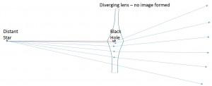 Black Hole Lens
